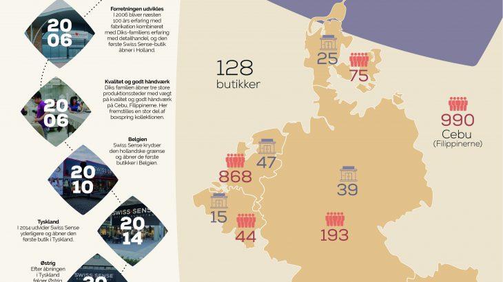 Factsheet Swiss Sense in Danish