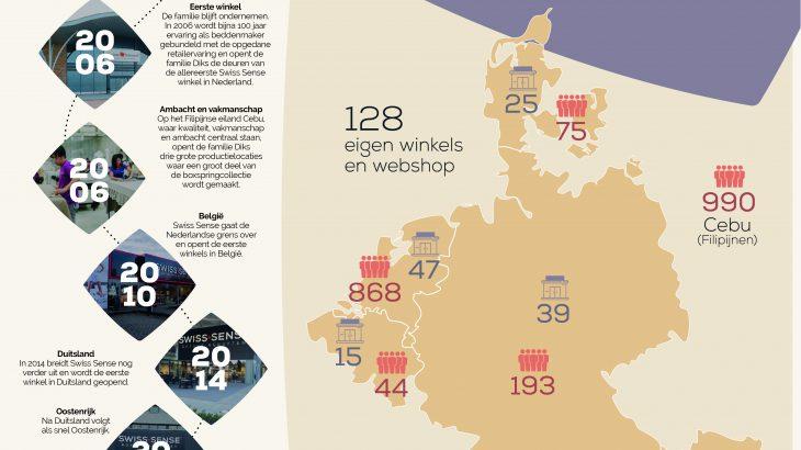 Factsheet Swiss Sense in Dutch